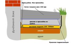 Схема строительства отмостки