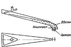 Схема струйного желоба