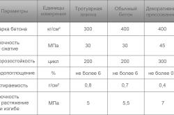 Схема таблицы характеристики штампованного бетона