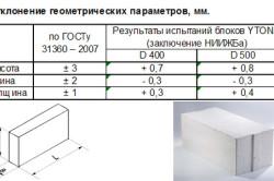 Таблица допустимых отклонений параметров пеноблоков по ГОСТу
