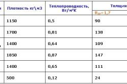 Таблица механических и тепловых свойств пенобетона