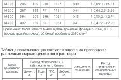 Схема таблицы составляющие и их пропорции в различных марках бетона