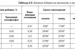 Схема таблицы влияние добавок на прочность и сроки схватывания стяжек