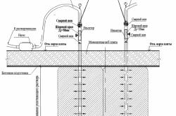 Схема тампонирования скважины расширяющимся цементом