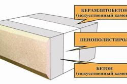 Схема теплоблока из керамзитобетона