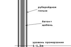 Схема точечного бетонирования столба