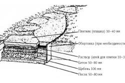 Схема торцовой бетонной дорожки