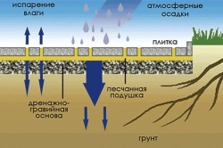 Схема тротуарной плитки по песчанной подушке