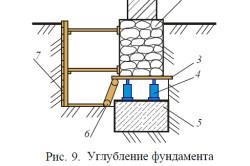 Схема углубления фундамента блоками