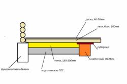 Схема укладки бетонного пола на грунт