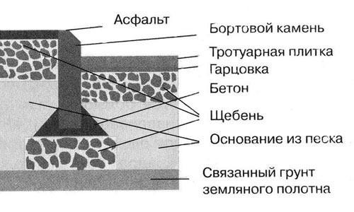 Схема укладки бетонной дорожки