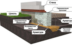 Схема укладки фундамента для стен из пенобетона