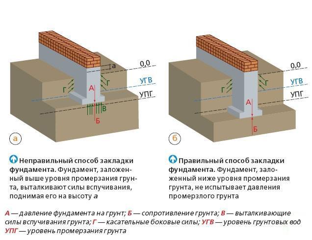 Схема укладки фундамента старого дома