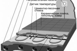 Схема укладки электропроводки в стяжку