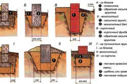 Схема укладки ленточного бутового фундамента