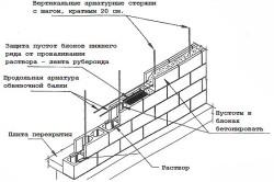 Схема укладки стены гаража
