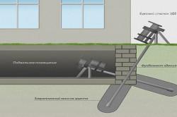 Схема укрепления фундамента буровым способом