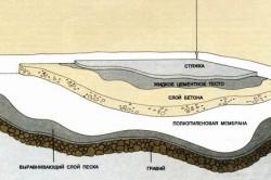 Схема установки бетонного пола