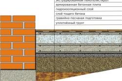 Схема устройства бетонной плиты пола по грунту
