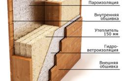 Схема устройства стены блочного дома
