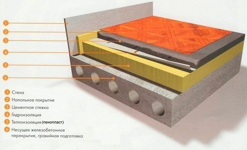 Гидроизоляция пола 1 этажа в многоэтажно гидроизоляция пола ванной отзывы
