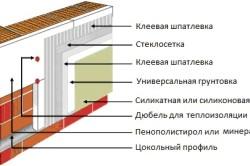 Схема утепления блочной стены