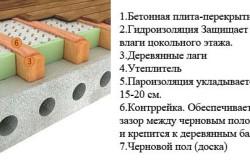 Схема утепления пола первого этажа