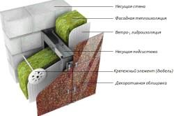 Схема утепления стены из газобетона