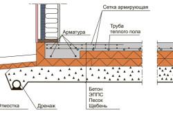 Схема утепленной армированной плиты