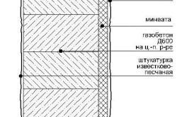 Схема утепленной стены из газобетона