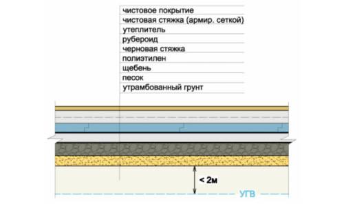 Схема заливки бетонного пола по грунту