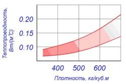Схема зависимости теплопроводности от плотности бетона