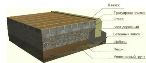 Схема устройства слоя тротуарной плитки