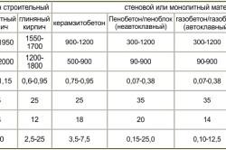 Сравнительная таблица физико-технических и теплоизоляционных характеристик бетона