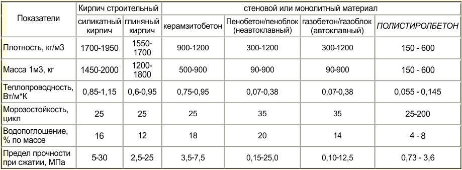 Технические характеристики материала в сравнении с основными конкурентами