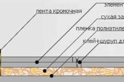 Пример стяжки пола