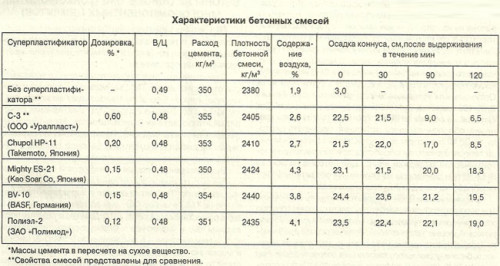 Таблица характеристик бетонных смесей