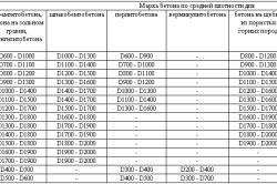 Таблица классов легкого бетона