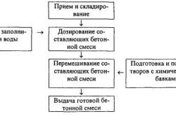 Технологическая схема приготовления бетонной смеси