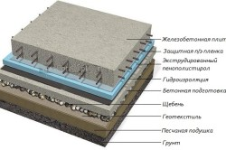 Ustrojstvo-plitnogo-fundamenta