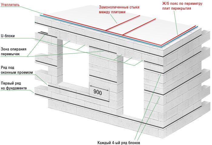 Схема армирования дома из газобетона