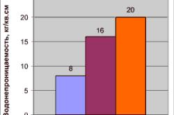 Таблица соотношения водонепроницаемости бетона