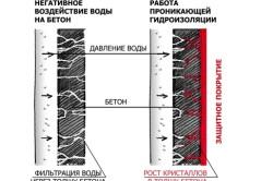 Схема работы проникающей гидроизоляции бетона