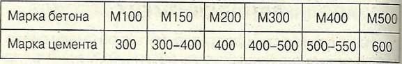 Таблица соотношения марок бетона и цемента