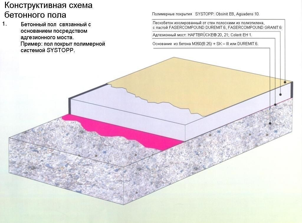 Схема бетонной стяжки пола