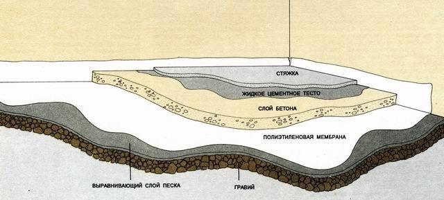 Схема бетонного пола по грунту