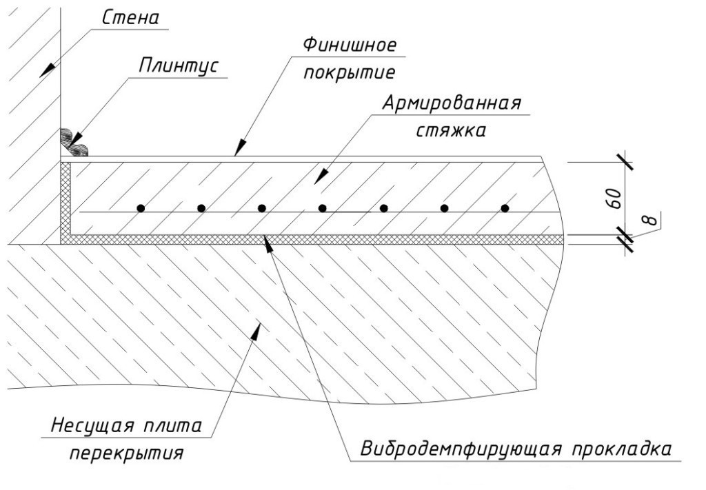 Схема бетонных полов