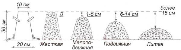 Схема определения подвижности (величины осадки конуса) бетонной смеси