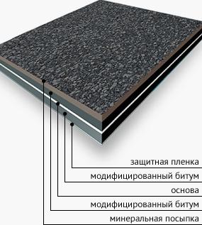 Битумный направляемый материал  недорогой,  устойчив к механическим воздействиям и к статическому давлению.