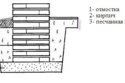 Схема фундаментного блока